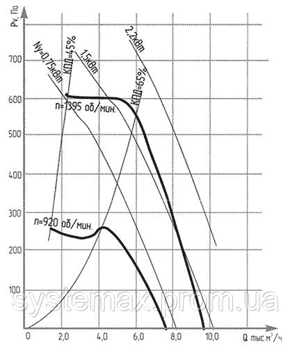Аэродинамические характеристики ВКР №5 (крышного центробежного вентилятора)