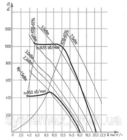 Аэродинамические характеристики ВКР №6,3 (крышного центробежного вентилятора)