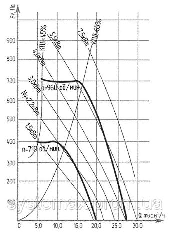 Аэродинамические характеристики ВКР №8 (крышного центробежного вентилятора)