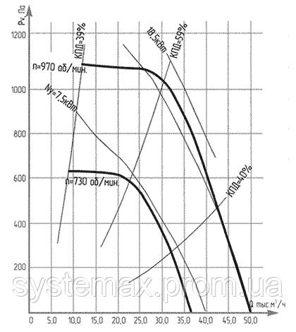 Аэродинамические характеристики ВКР №10 (крышного центробежного вентилятора)