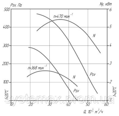 Аэродинамические характеристики ВКР №12,5 (крышного центробежного вентилятора)