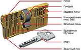 Цилиндр  Kale  164 BNE/68  5 кл. лазер  повышенной секретности, фото 7