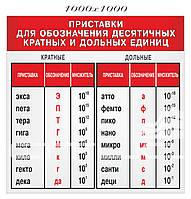 Приставки для обозначения десятичных кратных и дольных единиц