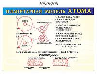 Пленетарная модель атома