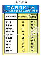 Таблица кратных и дольных приставок