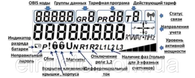 Общий вид дисплея системного многотарифного электросчетчикаCE102-U S7 146-JOPR1UVLFZ:
