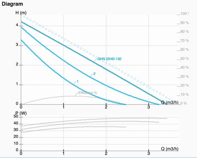 Графік характеристик насоса GHN 20/40-130