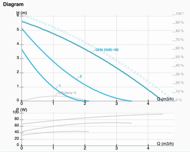 Графік характеристик насоса GHN 25/60-180