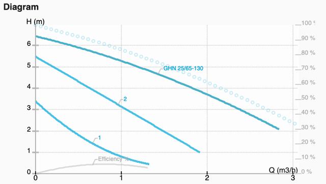 Графік характеристик насоса GHN 25/65-130