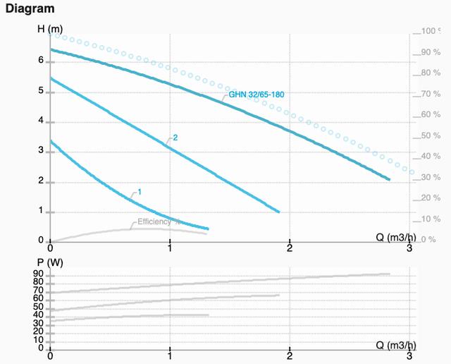 Графік характеристик насоса GHN 32/65-180