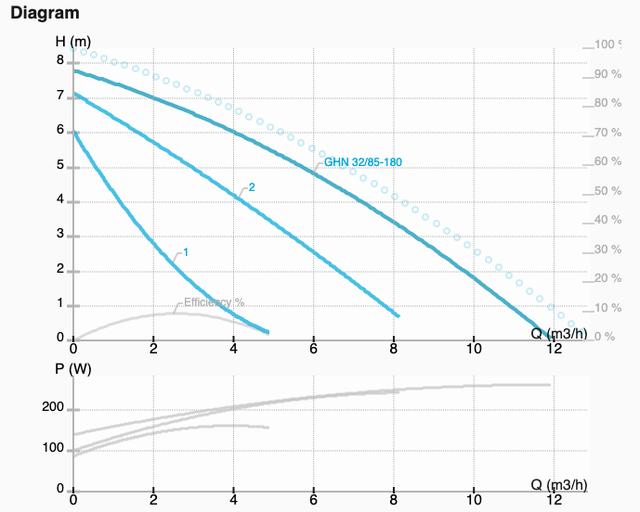 Графік характеристик насоса GHN 32/85-180