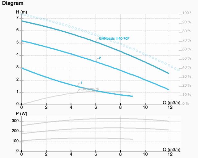 Графік характеристик насоса GHNbasic II 40-70F
