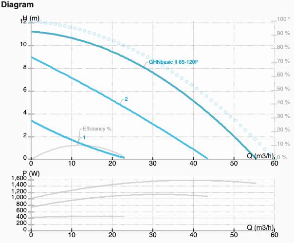 Графік характеристик насоса GHNbasic II 65-120F