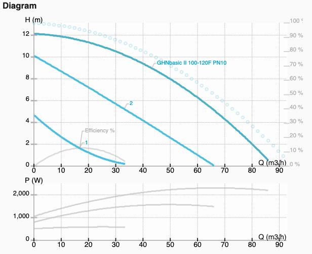 Графік характеристик насоса GHNbasic II 100-120F-10