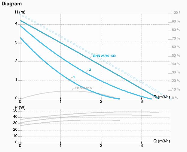 Графік характеристик насоса GHN 25/40-130