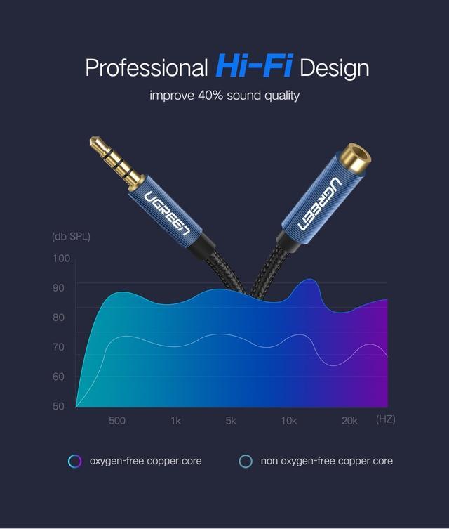 AUX 3.5mm удлинитель Ugreen AV118 аудио кабель 4-pin Чёрный с синим 2м