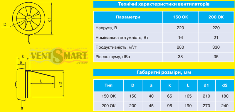 Технические характеристики и габаритные (установочные) размеры осевых оконных вытяжных вентиляторов Домовент 150 ОК.