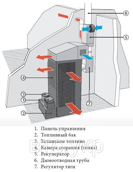 Тепловентилятор промышленный на ОТРАБОТАННОМ МАСЛЕ