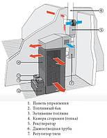 Тепловентилятор промышленный на ОТРАБОТАННОМ МАСЛЕ, фото 1