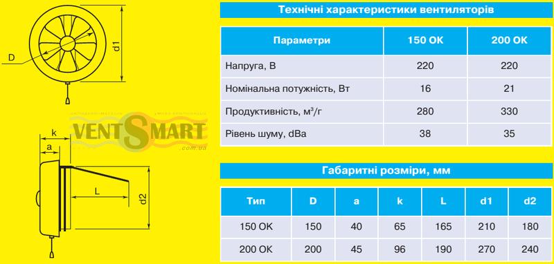 Технические параметры (характеристики) и габаритные (установочные) размеры осевых форточных вытяжных вентиляторов Домовент 200 ОК.
