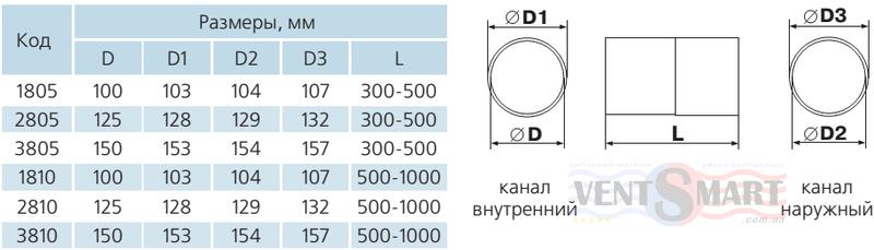 Габаритные типоразмеры длин и диаметров круглых ПВХ телескопических каналов (воздуховодов) системы Пластивент. Вентиляционные телескопические воздуховоды (с регулируемой длиной) из ПВХ пластика для приточно-вытяжной вентиляции имеют различные варианты диапазонов длин ― 0,3-0,5 м и 0,5-1 м ― и различные диаметры: 100, 125, 150 мм. Воздуховоды пластиковые телескопические круглые можно купить по минимальной цене в интернет-магазине вентиляции ventsmart.com.ua