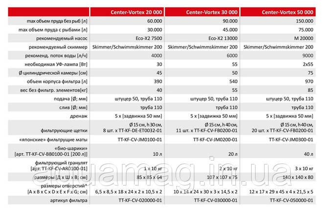 Проточный фильтр для пруда Center-Vortex 50 000, фото 2