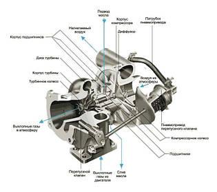 Устройство автомобильного турбокомпрессора
