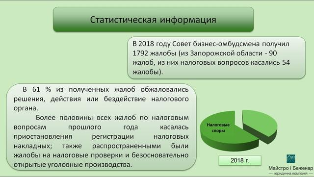 Статистика по бизнес-омбудсмену