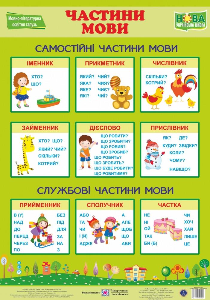 НУШ Плакат школьный Пiдручники i посiбники Украинский язык Части речи