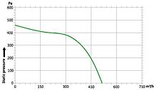 Вентилятор центробежный (радиальный) малый ВРМ 140, фото 3
