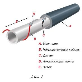 Нагревательный кабель Эксон -Э -1-23