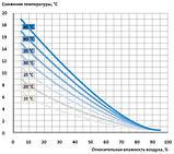Комплект для туманообразования 10м. 10 форсунок 0.5мм. с насосом. Белый., фото 8