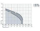Центробежный поверхностный насос Sprut JSS 1100 112180, фото 2