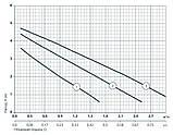 Циркуляционный насос Sprut LRS 25-4S-180 122148, фото 2