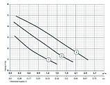 Циркуляционный насос Насосы+Оборудование BPS 25-4S-180 122008, фото 2