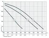 Циркуляционный насос Насосы+Оборудование BPS 25-8S-180 122011, фото 2