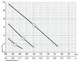 Циркуляционный насос Насосы+Оборудование BPS 20-12S 122015, фото 2