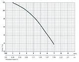 Циркуляционный насос Насосы+Оборудование BPS 32-12-220 122017, фото 2