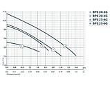 Циркуляционный насос Насосы+Оборудование BPS 20-4G-130/B 122033, фото 2