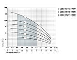 Скважинный насос Насосы+Оборудование 75 SWS 1.2-110-1,1 + кабель 50 м 9162, фото 2