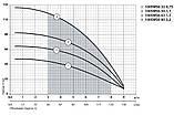 Скважинный насос Насосы+Оборудование 100 SWS 6-32-0.75 + муфта 10075, фото 2