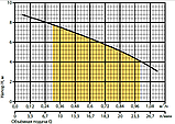 Насос для повышения давления Rudes RH15-9A 47854, фото 2