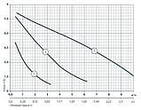 Циркуляционный насос Sprut GPD 32-8S-180 122116, фото 2