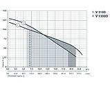 Дренажно-фекальный насос Sprut V1100 132120, фото 2