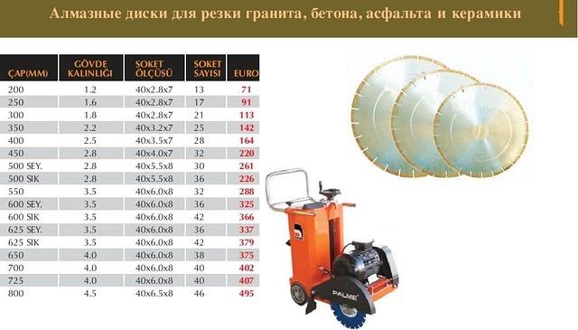 Алмазні диски для різання граніту, бетону, асфальту та кераміки