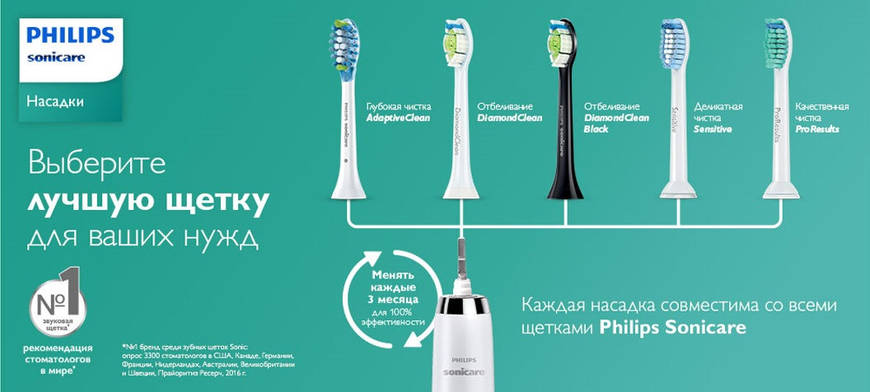 Обзор насадок для зубных щеток Philips