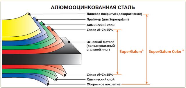 Структура гладкого листа-Алюмоцинк