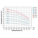 Насос центробежный многоступенчатый вертикальный 380В 2.2кВт Hmax 86м Qmax 100л/мин LEO 3.0 (7754563), фото 4