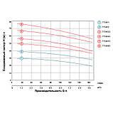 Насос центробежный многоступенчатый вертикальный 380В 3.0кВт Hmax 78м Qmax 170л/мин LEO 3.0 (7754663), фото 4