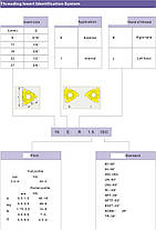 16IR 3.0 TR Твердосплавная пластина для трапециидальной резьбы , фото 2
